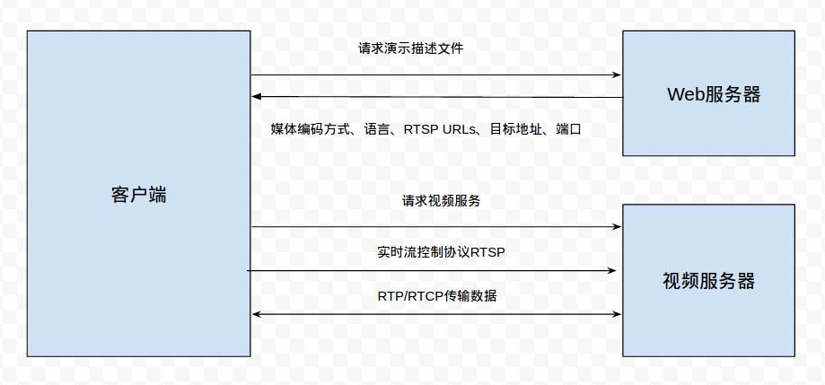 Android 源码分析之基于NuPlayer的RTSP流媒体协议- avel__的专栏- CSDN博客